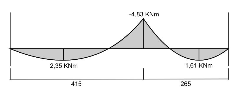 Diagrama de Momento Fletor Equilibrado