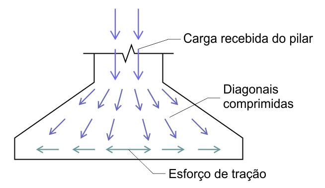 Dimensionamento de Sapata - Exercício Resolvido - Esforços