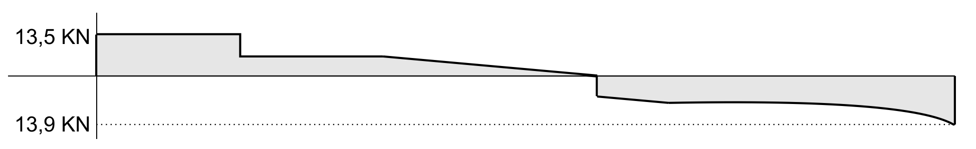Esforço Cortante - Exemplo 2.8
