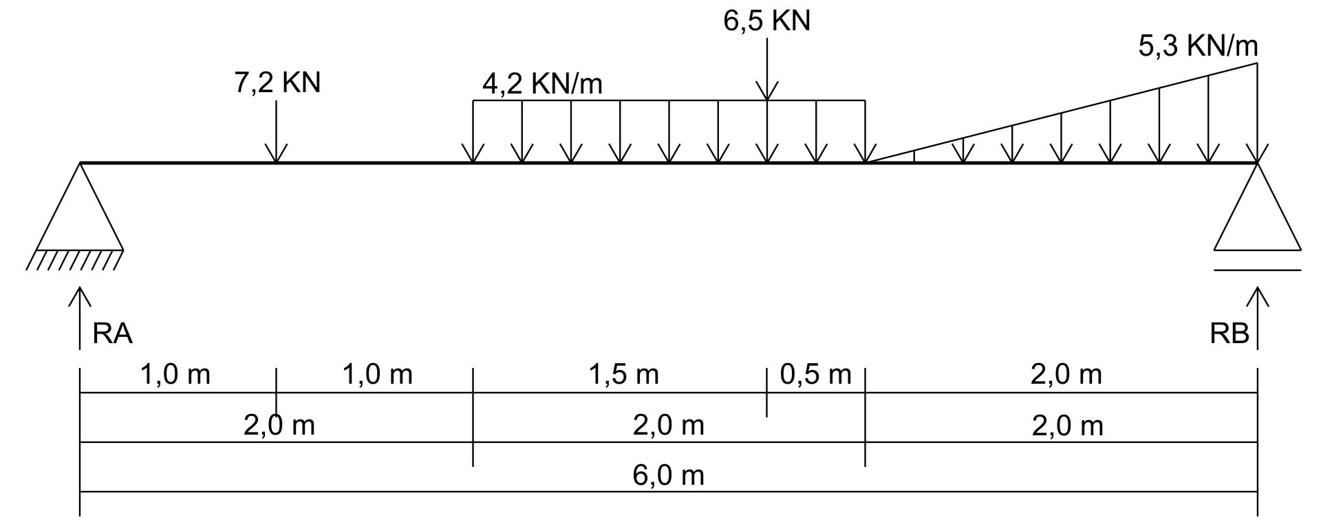 Esforço Cortante - Exemplo 2
