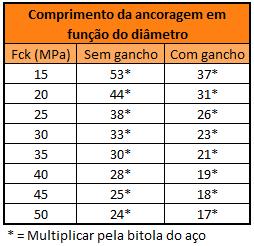Dimensionamento de Sapata - Exercício Resolvido - Tabela