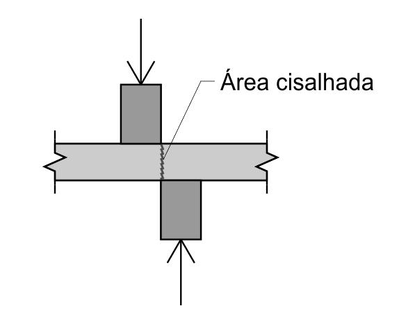 Esforço Cortante - Área Cisalhada