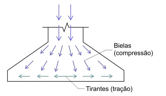 Dimensionamento de Sapata - Exercício Resolvido - bielas e tirantes
