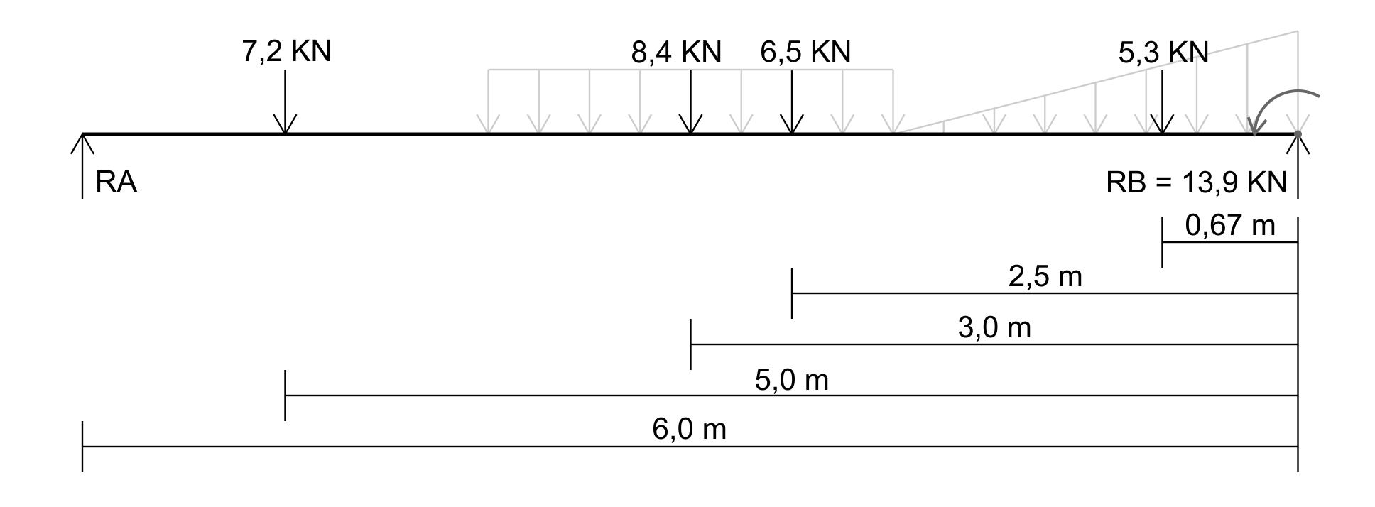 Esforço Cortante - exemplo 2.3.1