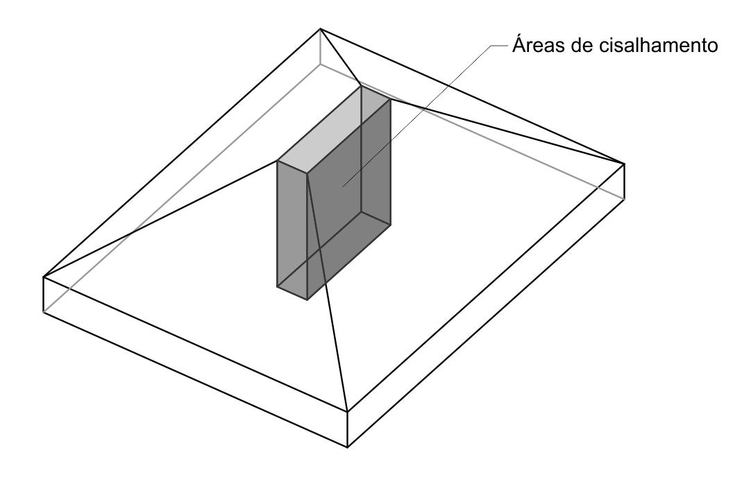 Dimensionamento de Sapata - Exercício Resolvido - Area cisalhamento