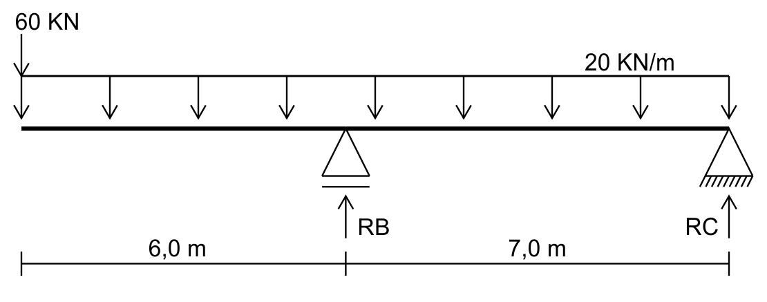 Viga Gerber - Diagrama