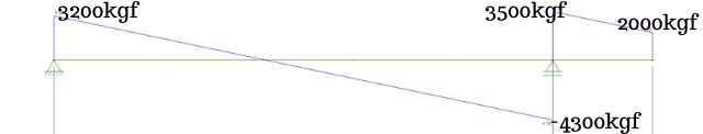 Diagrama de Esforço Cortante Para Dimensionamento de Viga de Concreto Armado