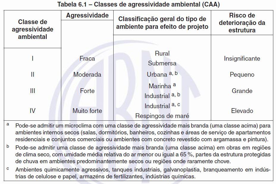 classe-de-agressividade-ambiental-nbr6118