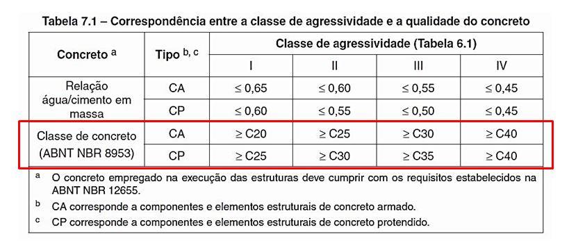 correspondência fck do concreto e classe de agressividade ambiental - nbr6118