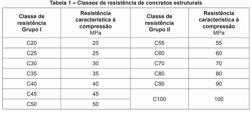 classes de fck do concreto nbr8953