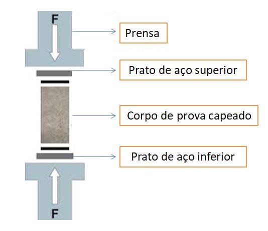 ensaio a compressão - fck do concreto