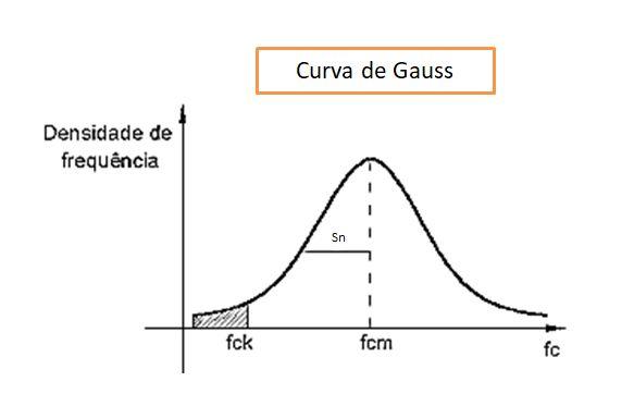 curva de Gauss - fck do concreto