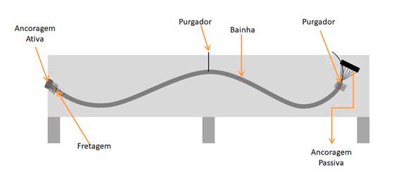 pós-tensão-concreto-protendido