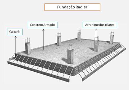 fundação radier