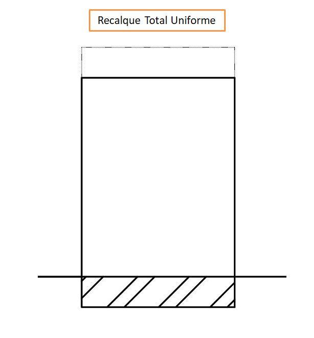 recalque-absoluto-total-uniforme