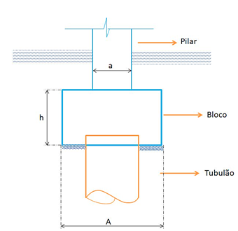 bloco-de-coroamento-tubulão