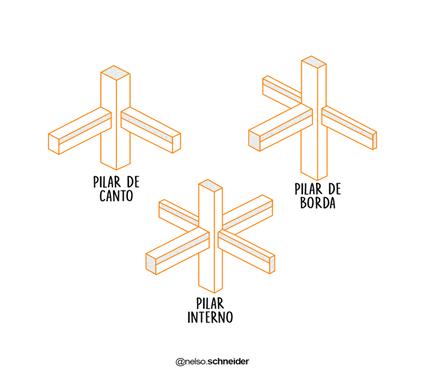 classificação-dos-pilares