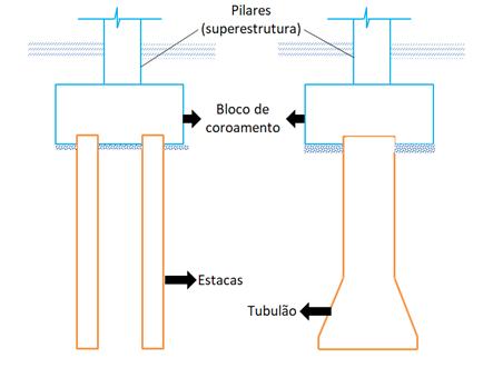 estacas-tubulões