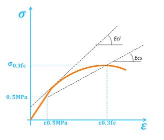 modulo-de-elasticidade-nbr8522