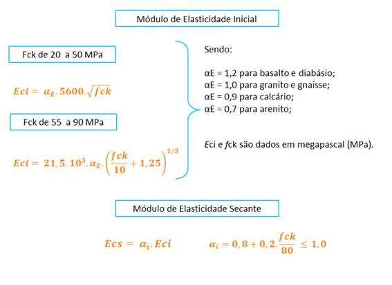modulo-de-elasticidade-nbr6118
