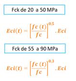 modulo-de-elasticidade-inicial