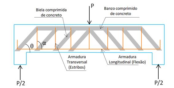 analogia-treliças-vigas-concreto-armado