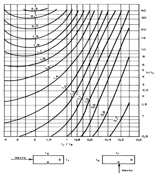 baixa-tubulencia-nbr6123