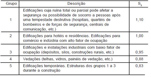 fatorS3-nbr6123-1988
