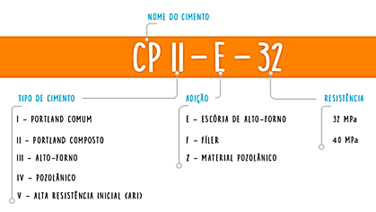 nomenclatura do cimento portland