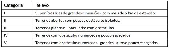 categorias-rugosidade-do-terreno