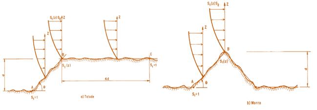 morros-taludes-fator-topográfico-nbr6123