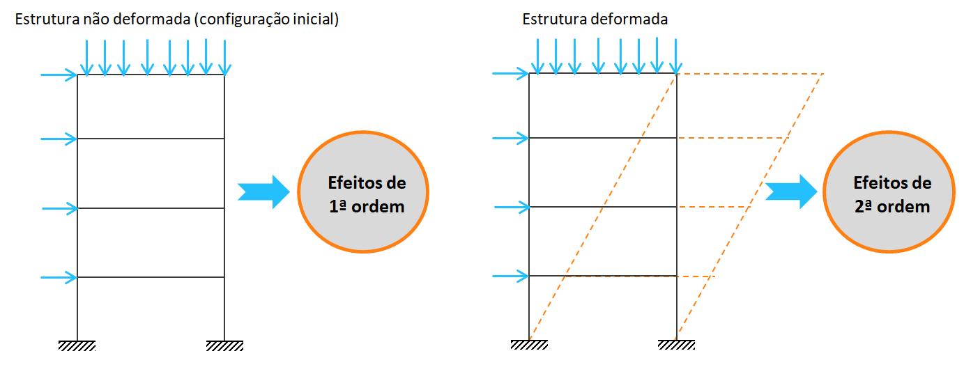 o que-são-efeito-de-segunda-ordem-estruturas