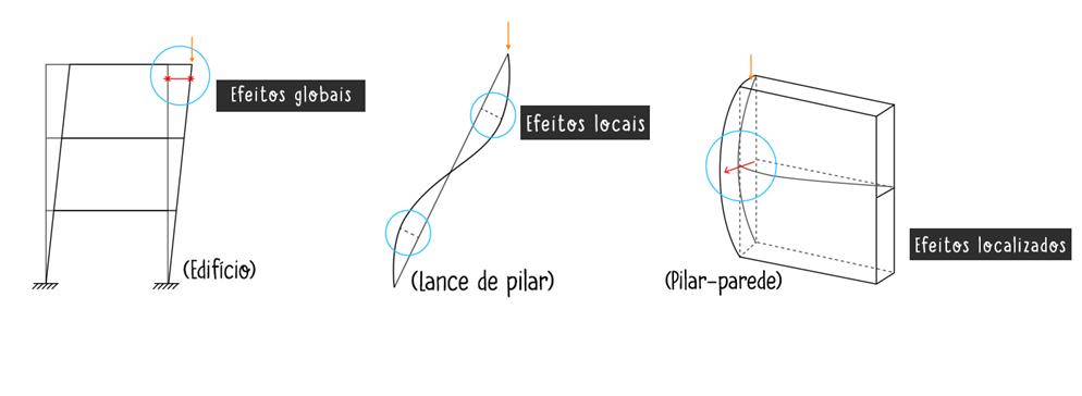 tipos-efeito-segunda-ordem-global-local-localizado