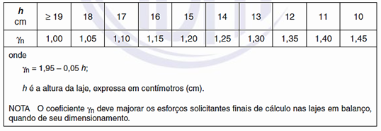 coeficiente de majoração lajes