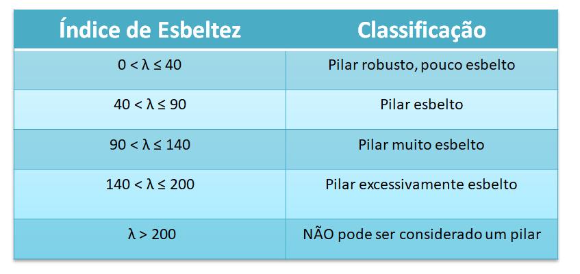 classificação-de-pilares-esbeltez-nbr6118